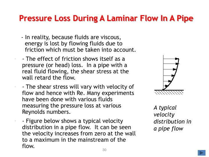 Pressure Loss During A Laminar Flow In A Pipe