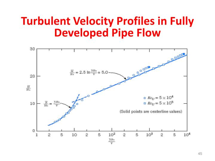 Turbulent Velocity Profiles in Fully Developed Pipe Flow