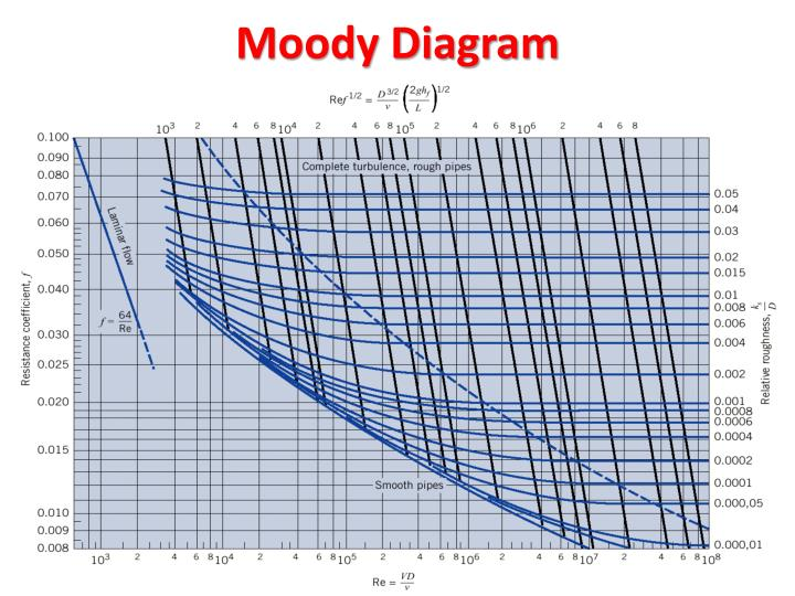Moody Diagram