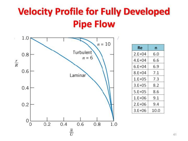 Velocity Profile for Fully Developed Pipe Flow