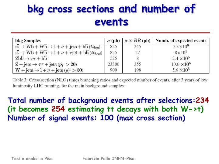 bkg cross sections