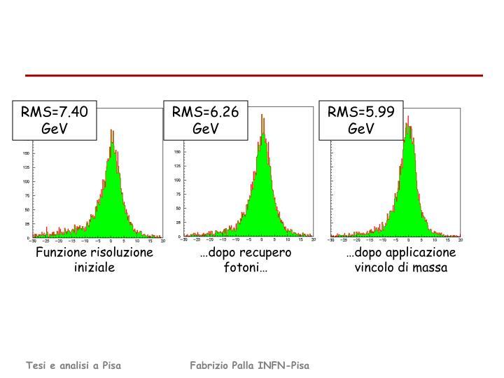RMS=7.40 GeV