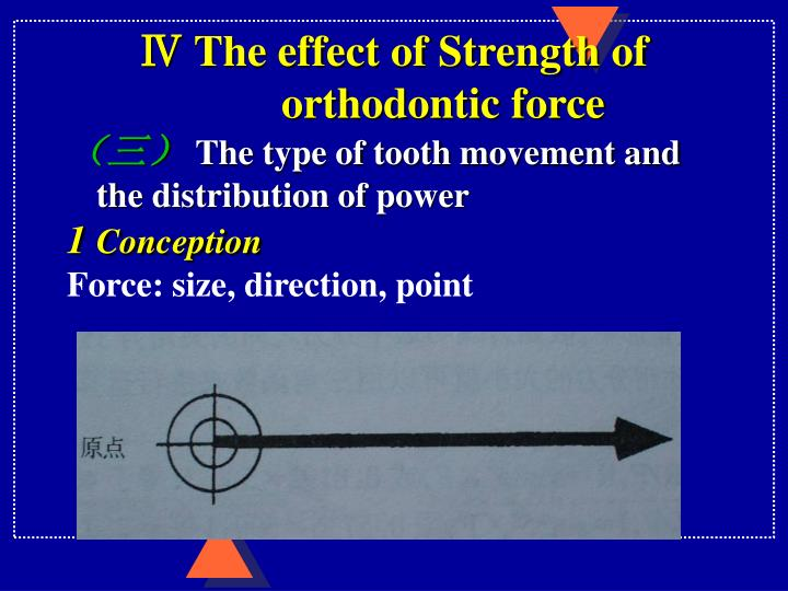 Ⅳ The effect of Strength of
