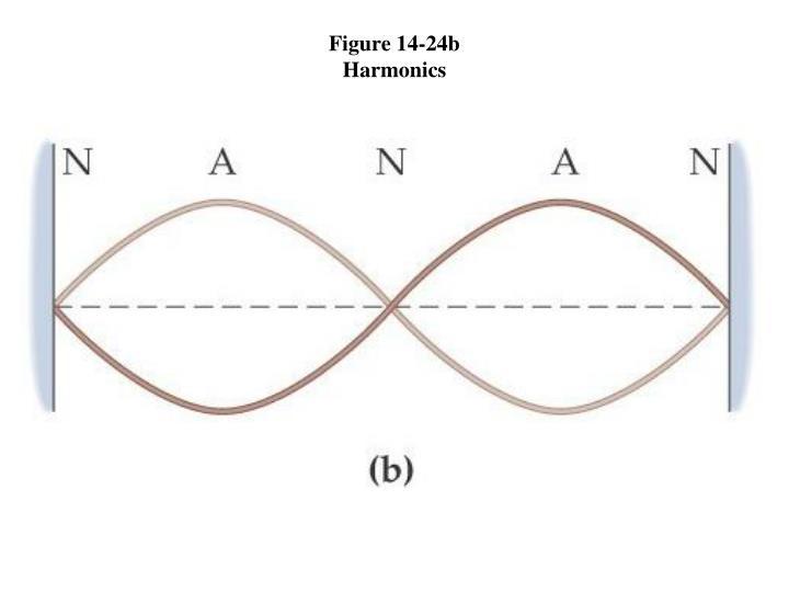 Figure 14-24b