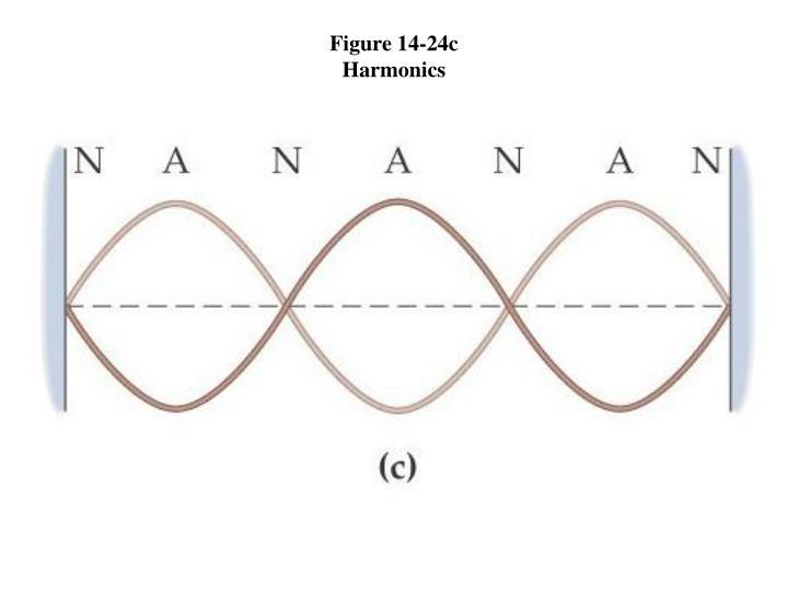 Figure 14-24c