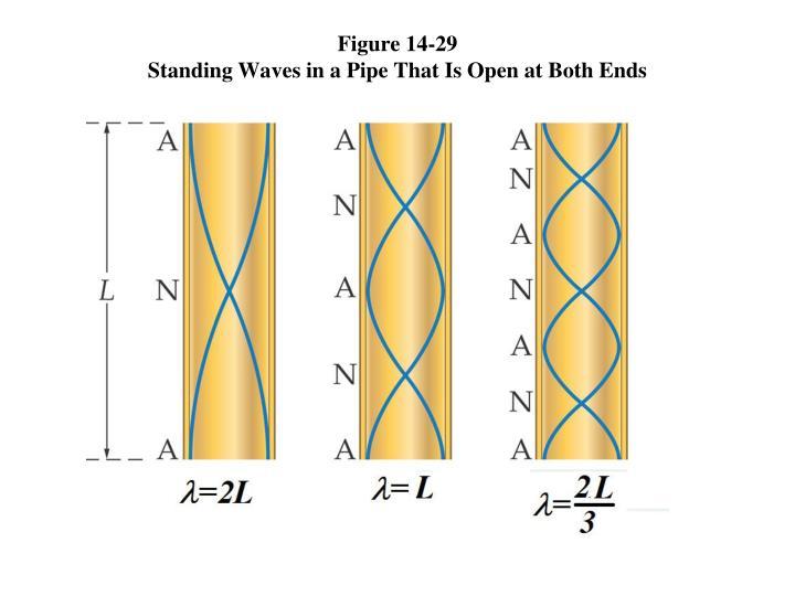 Figure 14-29