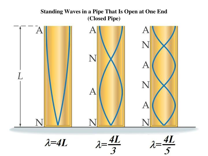 Standing Waves in a Pipe That Is Open at One End