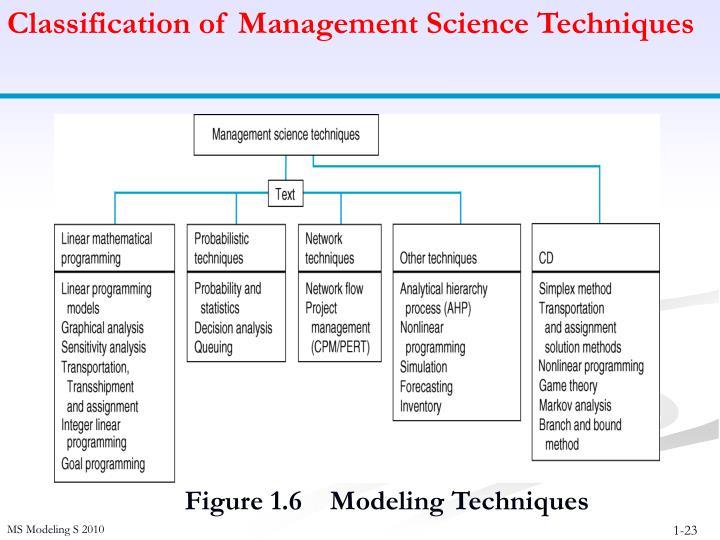 Classification of Management Science Techniques