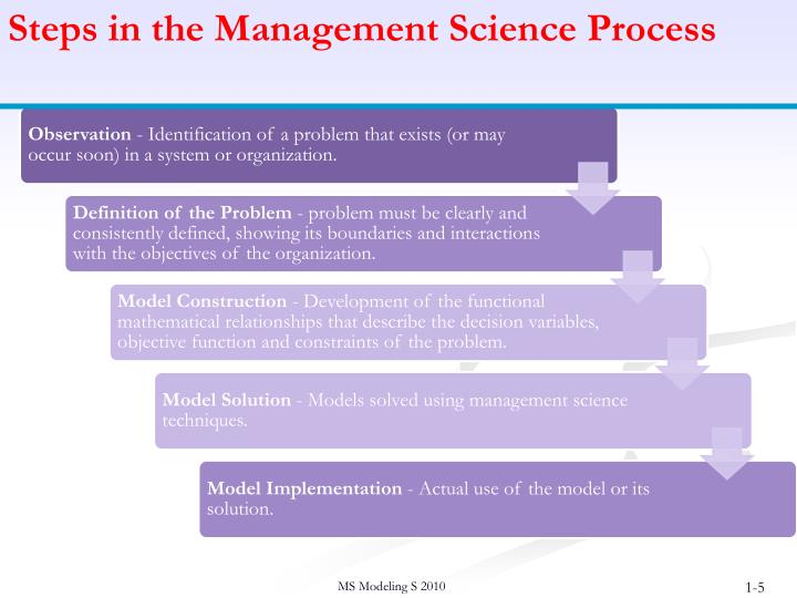 Steps in the Management Science Process