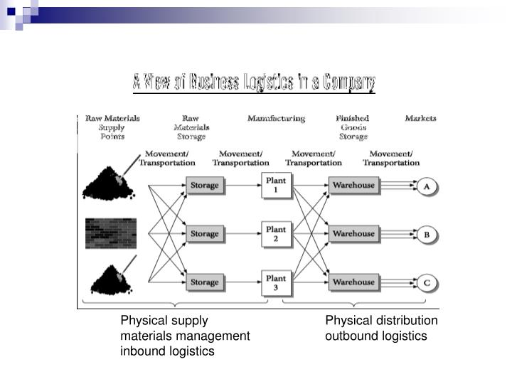 Physical supplyPhysical distribution