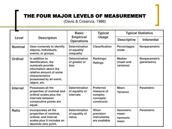 THE FOUR MAJOR LEVELS OF MEASUREMENT