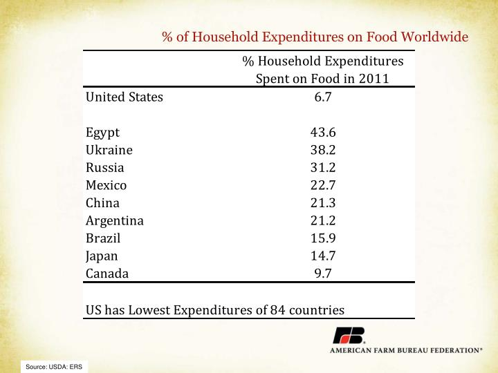 % of Household Expenditures on Food Worldwide