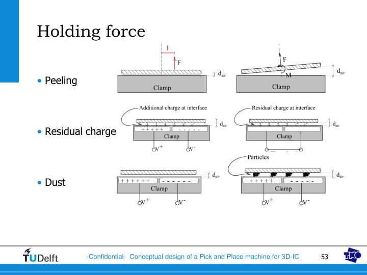 Holding force