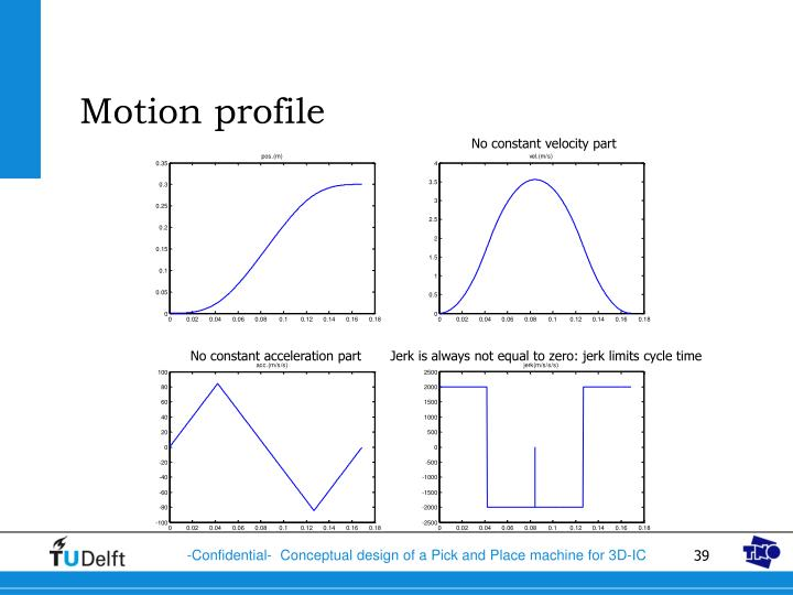 Motion profile