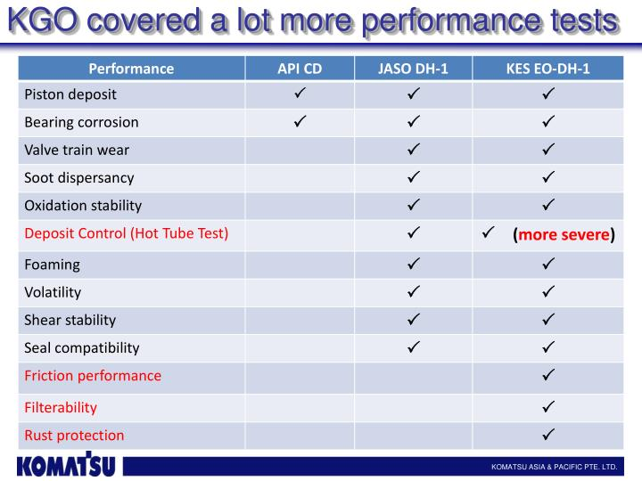 KGO covered a lot more performance tests