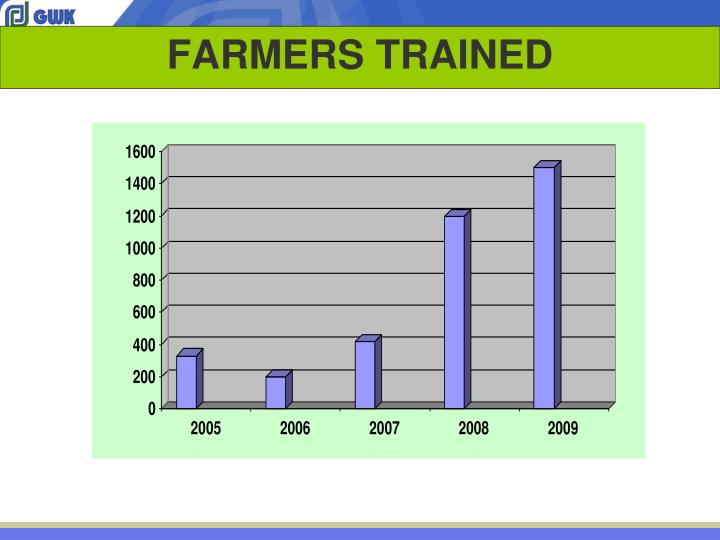 FARMERS TRAINED