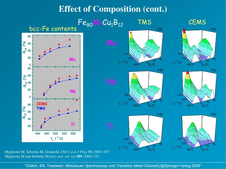 Effect of Composition (cont.)