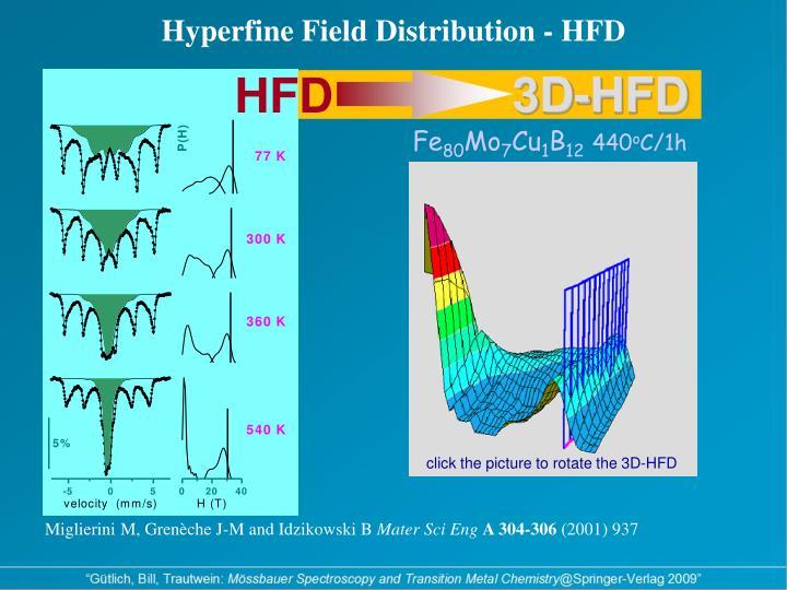 Hyperfine Field Distribution - HFD