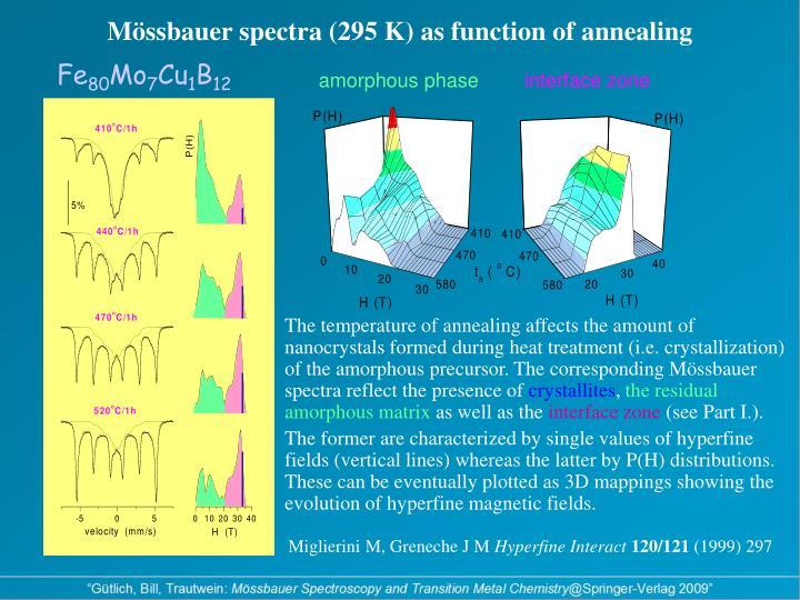 Mössbauer spectra (295 K) as function of annealing