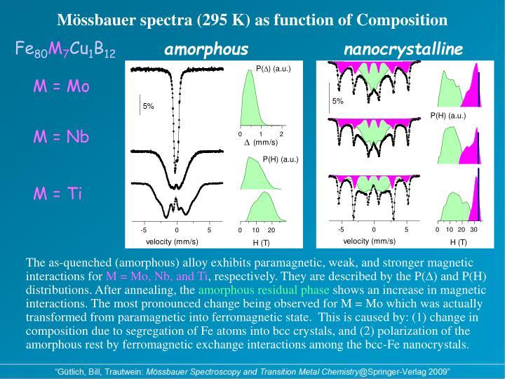 Mössbauer spectra (295 K) as function of Composition