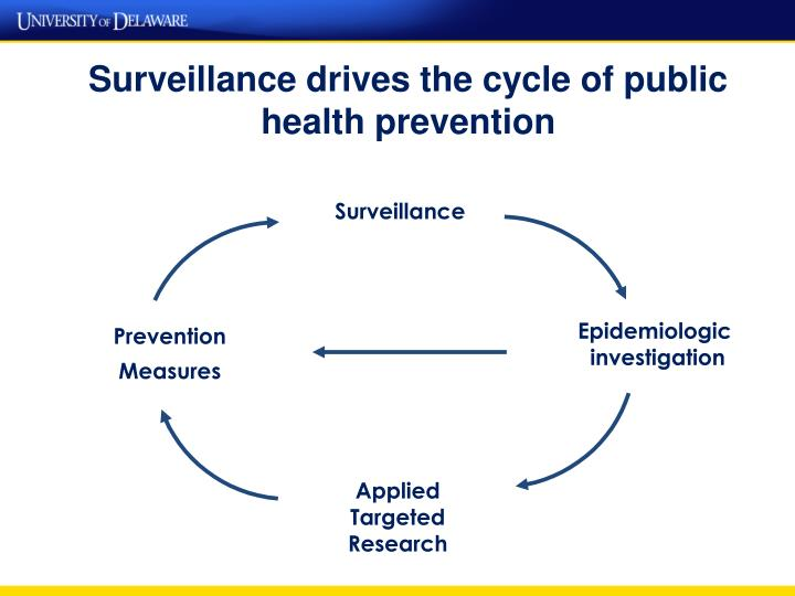 Surveillance drives the cycle of public health prevention