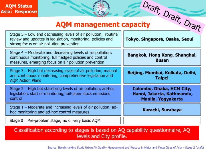 AQM Status