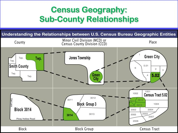 Census Geography: