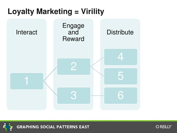 Loyalty Marketing = Virility