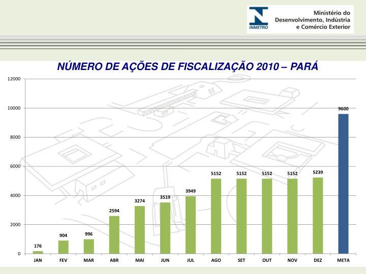 NÚMERO DE AÇÕES DE FISCALIZAÇÃO 2010 – PARÁ