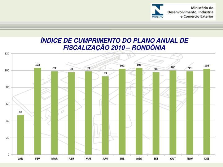 ÍNDICE DE CUMPRIMENTO DO PLANO ANUAL DE FISCALIZAÇÃO 2010 – RONDÔNIA