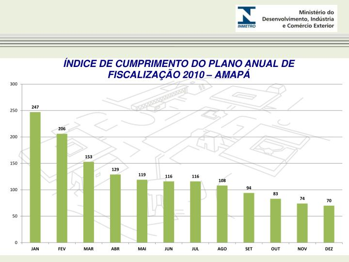 ÍNDICE DE CUMPRIMENTO DO PLANO ANUAL DE FISCALIZAÇÃO 2010 – AMAPÁ