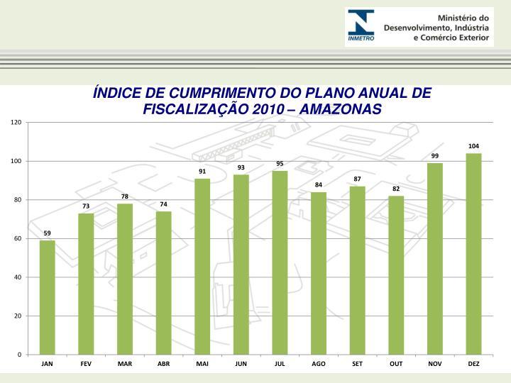 ÍNDICE DE CUMPRIMENTO DO PLANO ANUAL DE FISCALIZAÇÃO 2010 – AMAZONAS