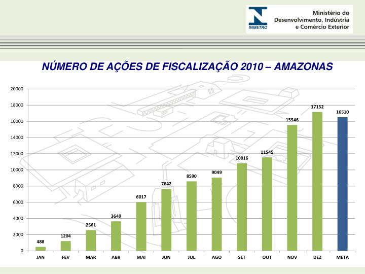 NÚMERO DE AÇÕES DE FISCALIZAÇÃO 2010 – AMAZONAS