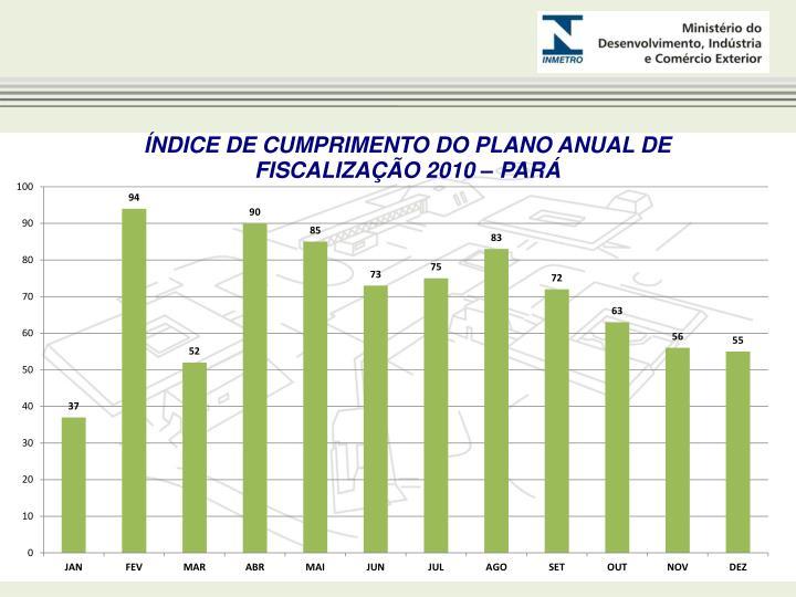ÍNDICE DE CUMPRIMENTO DO PLANO ANUAL DE FISCALIZAÇÃO 2010 – PARÁ