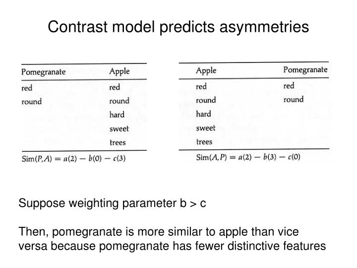 Contrast model predicts asymmetries