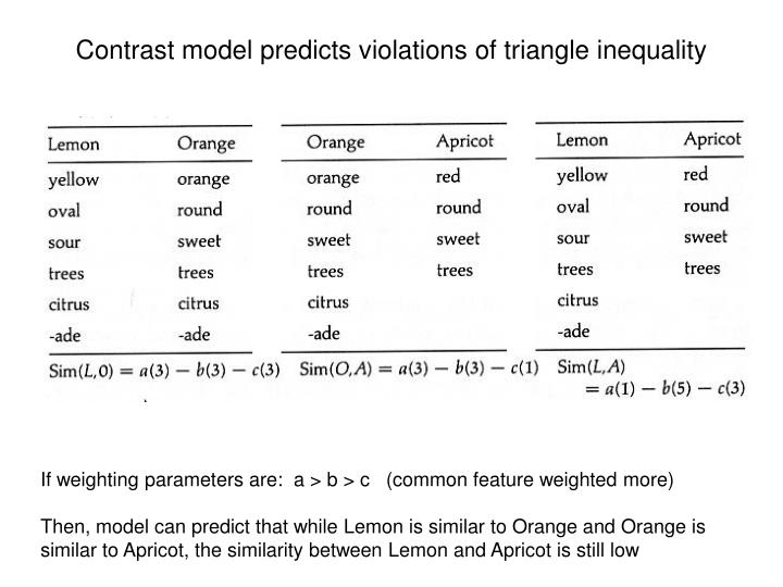 Contrast model predicts violations of triangle inequality
