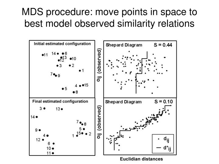 MDS procedure: move points in space to best model observed similarity relations