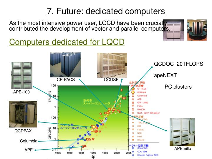 7 future dedicated computers