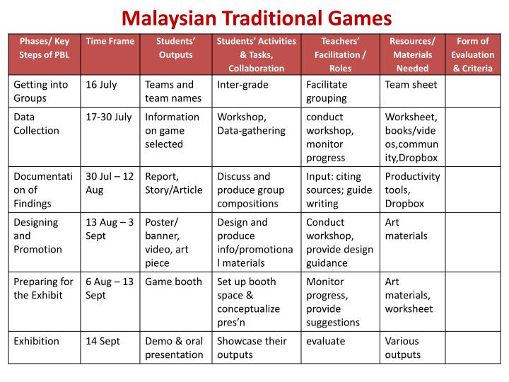 Malaysian Traditional Games