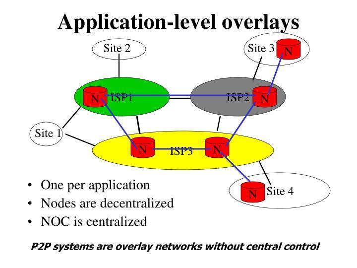 Application-level overlays