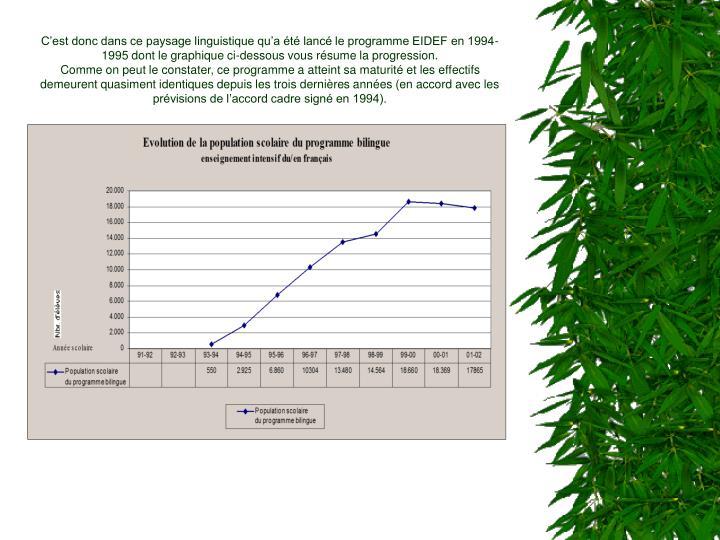 C'est donc dans ce paysage linguistique qu'a été lancé le programme EIDEF en 1994-1995 dont le graphique ci-dessous vous résume la progression.