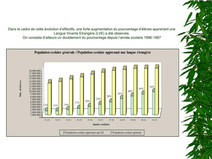 Dans le cadre de cette évolution d'effectifs, une forte augmentation du pourcentage d'élèves apprenant une Langue Vivante Etrangère (LVE) a été observée.