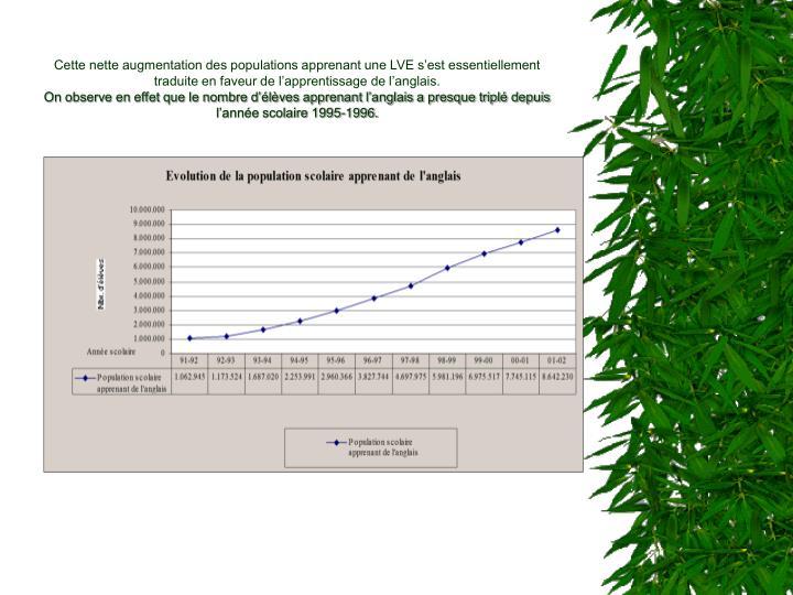 Cette nette augmentation des populations apprenant une LVE s'est essentiellement traduite en faveur de l'apprentissage de l'anglais.