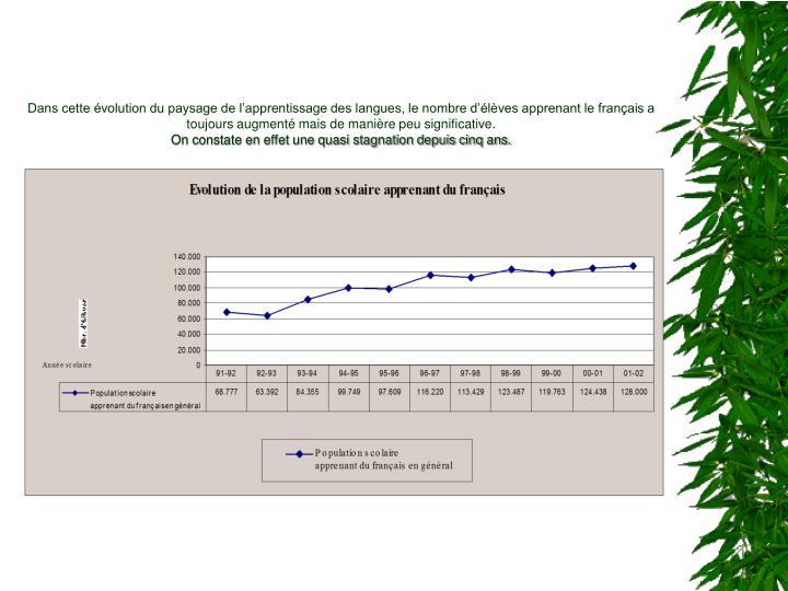 Dans cette évolution du paysage de l'apprentissage des langues, le nombre d'élèves apprenant le français a toujours augmenté mais de manière peu significative.