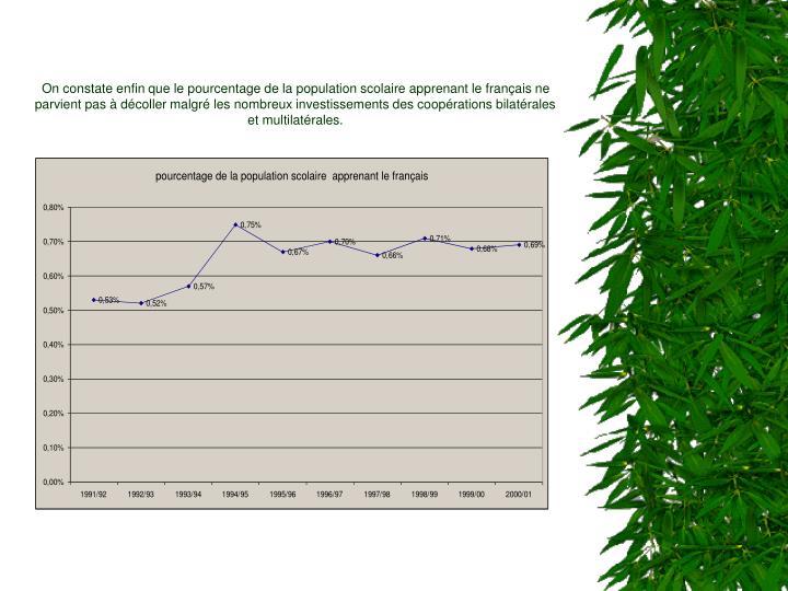 On constate enfin que le pourcentage de la population scolaire apprenant le français ne parvient pas à décoller malgré les nombreux investissements des coopérations bilatérales et multilatérales.