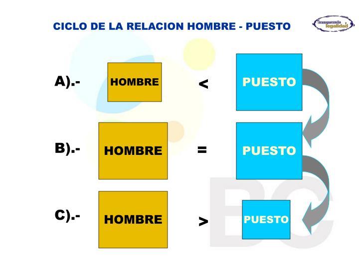 CICLO DE LA RELACION HOMBRE - PUESTO