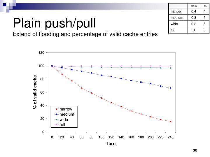 Plain push/pull