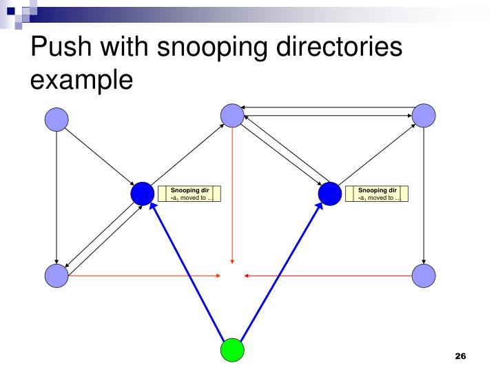 Push with snooping directories example