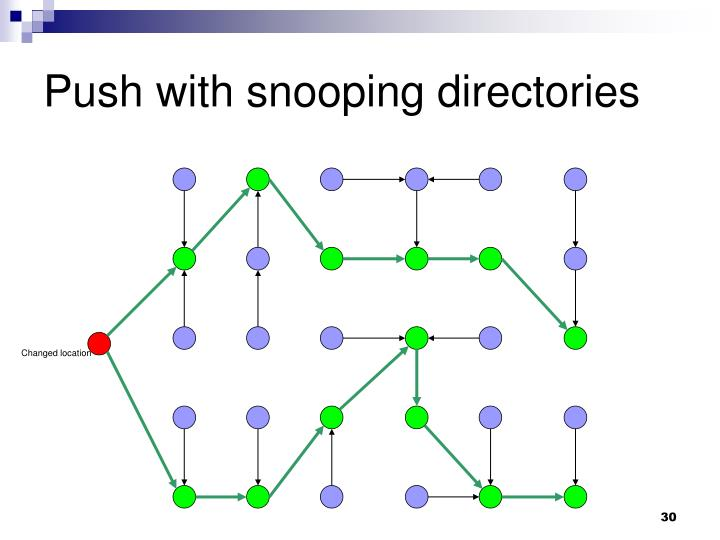 Push with snooping directories