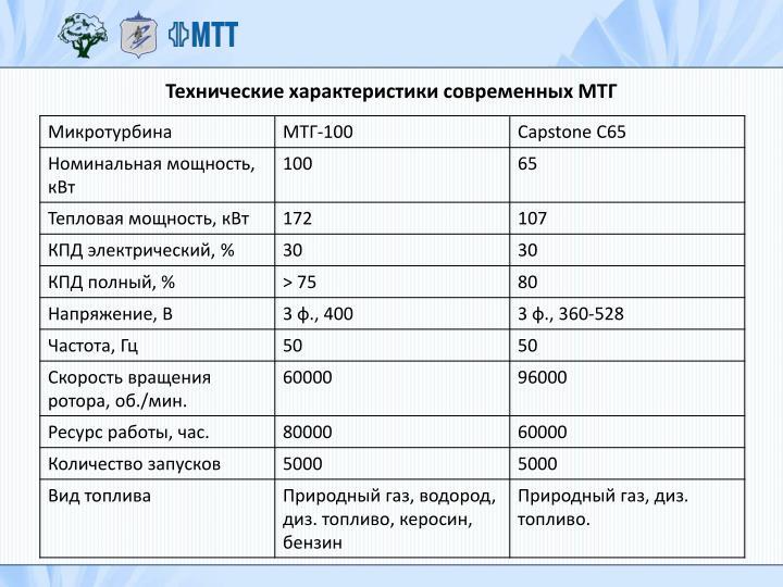 Технические характеристики современных МТГ